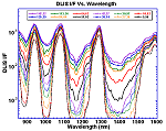 Spectra recorded by the DLIS sub-instrument of DISR at different altitudes