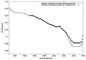 Surface reflectivity deduced from the spectrum recorded with the lamp at 25 m of altitude above the Huygens landing site