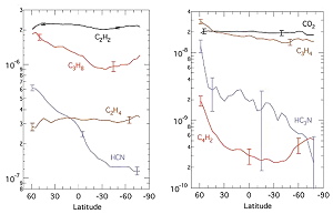 The latitudinal distribution of certain minority compounds in Titan's atmosphere