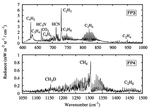 Titan's spectrum, observed by CIRS