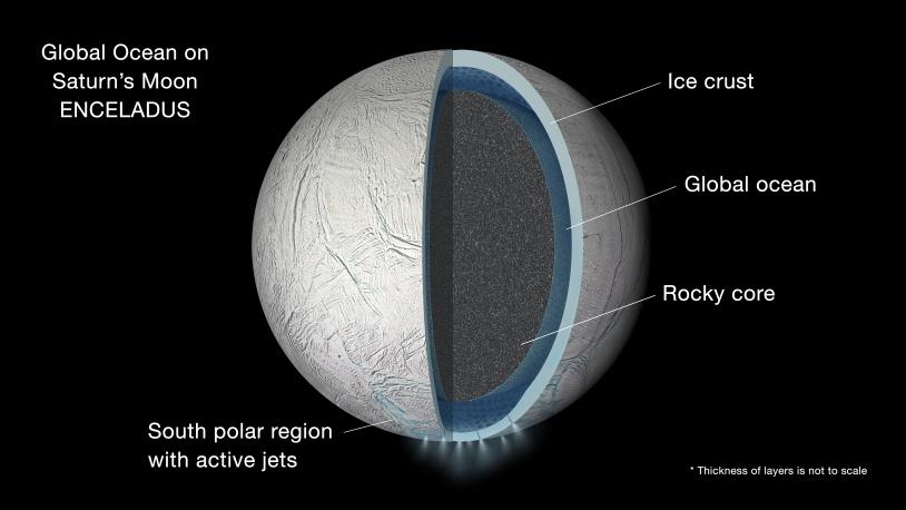 Encelade : schéma d'océan en coupe sur la lune de Saturne